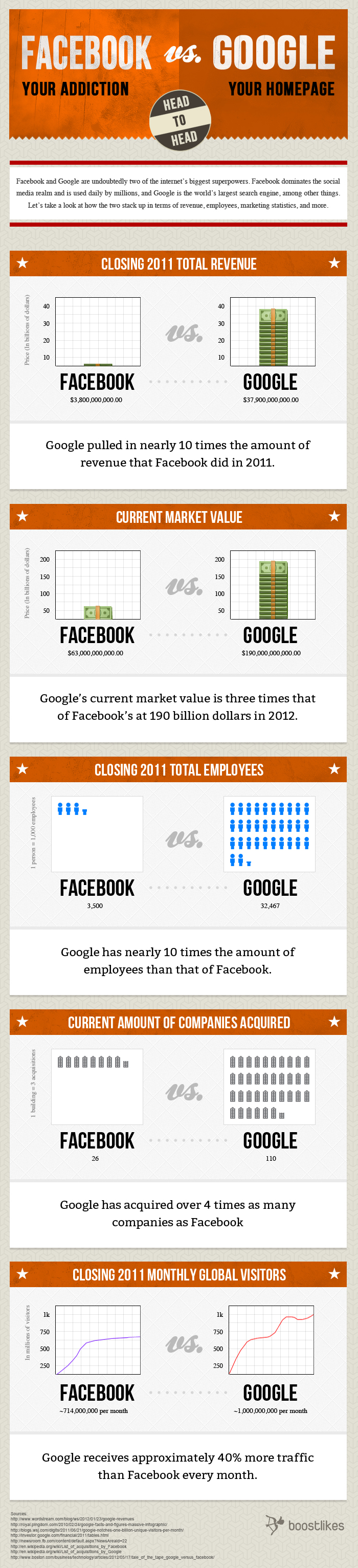 facebook-vs-google-info2