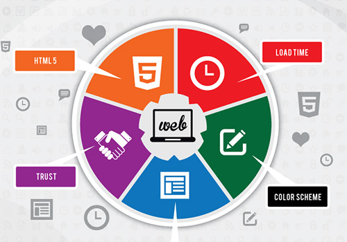 importance-of-good-web-design